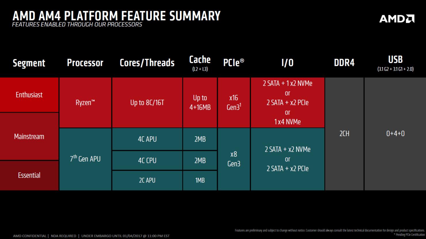amd-am4-platform-feature-summary
