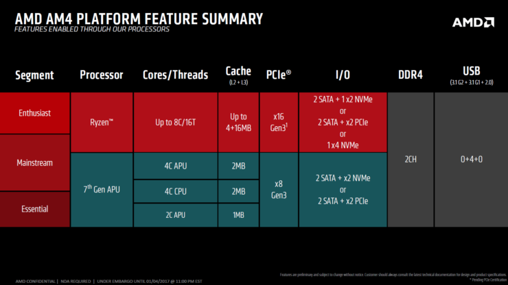 amd-am4-platform-feature-summary