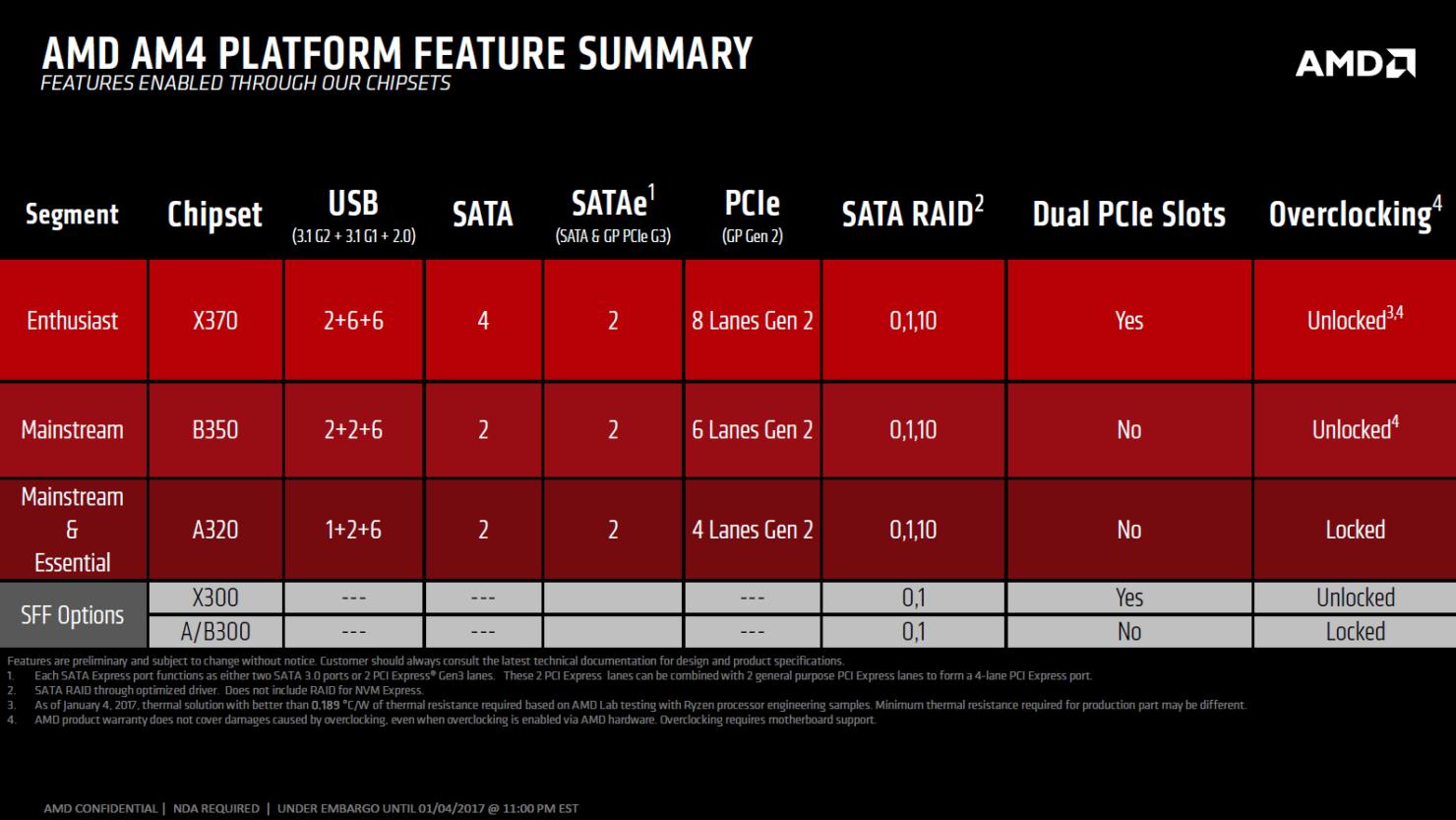 amd-am4-platform-feature-summary-x370-b350-a320-chipsets