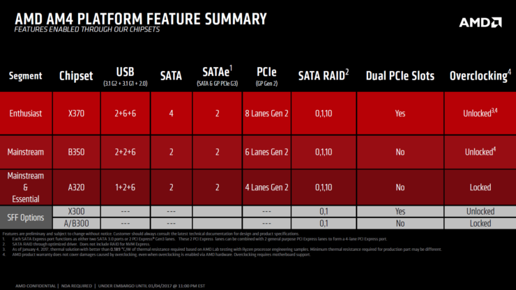 amd-am4-platform-feature-summary-x370-b350-a320-chipsets