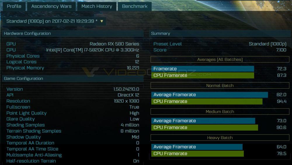 AMD Radeon RX 580 Ashes of the Singularity Benchmarks Leaked