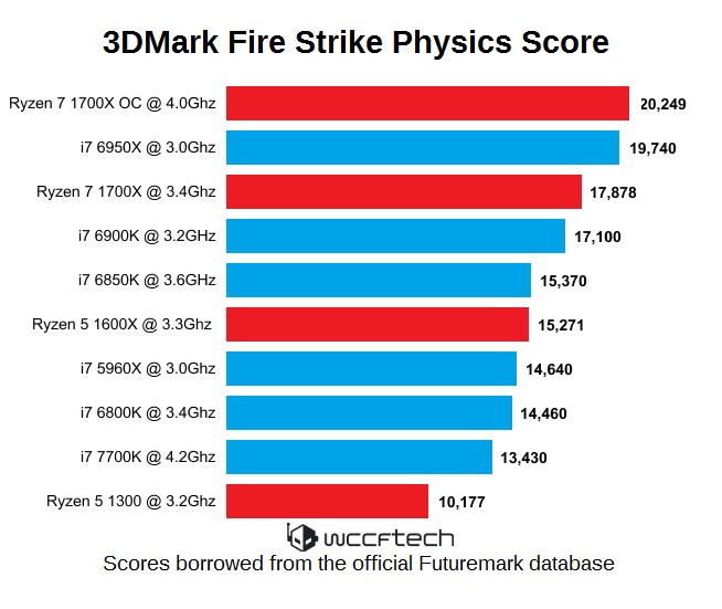 amd-ryzen-3dmak-fire-strike-physics-score-wm