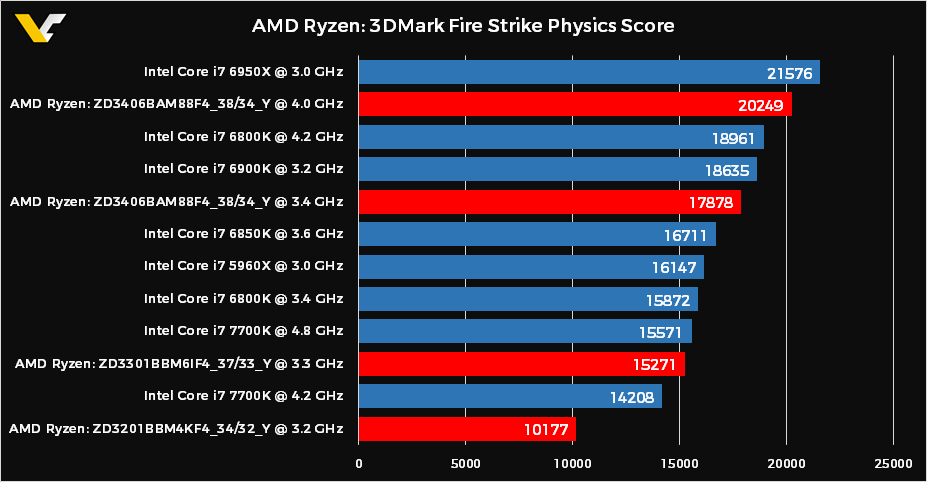 Intel scores borrowed from Tom's Hardware, AMD scores borrowed from the Futuremark database