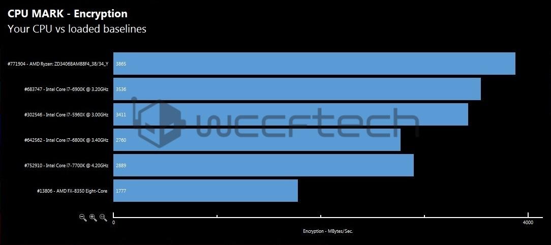 amd-ryzen-7-1700x-cpu-encryption