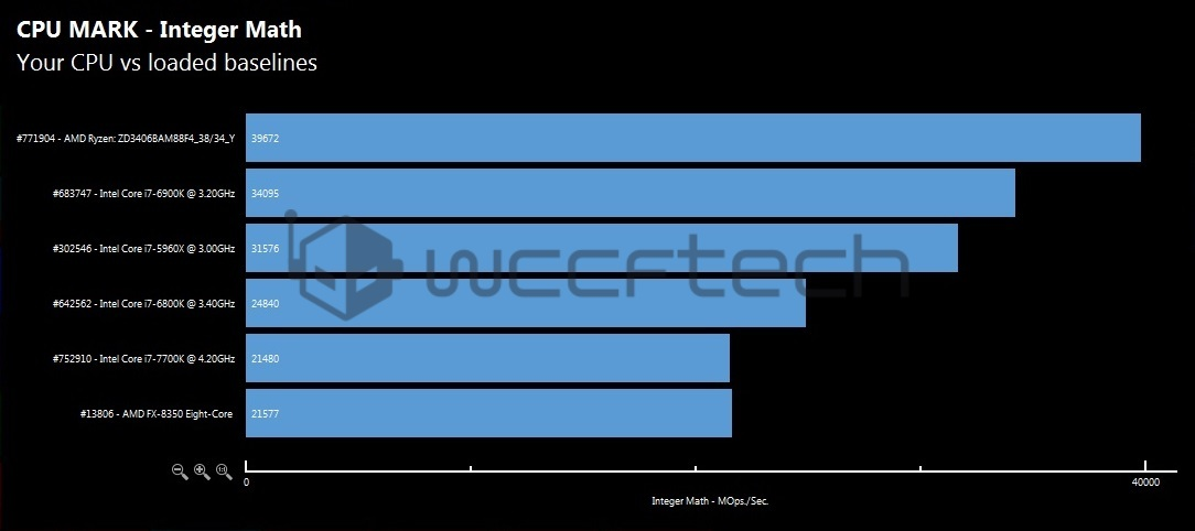 amd-ryzen-7-1700x-cpu-integer