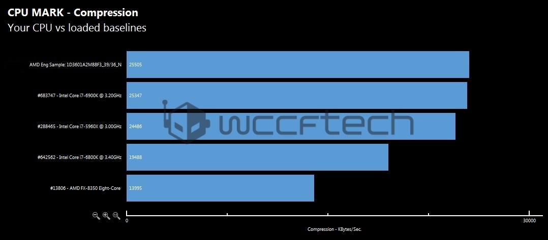 amd-ryzen-7-1800x-cpu-mark-compression-benchmark-wm