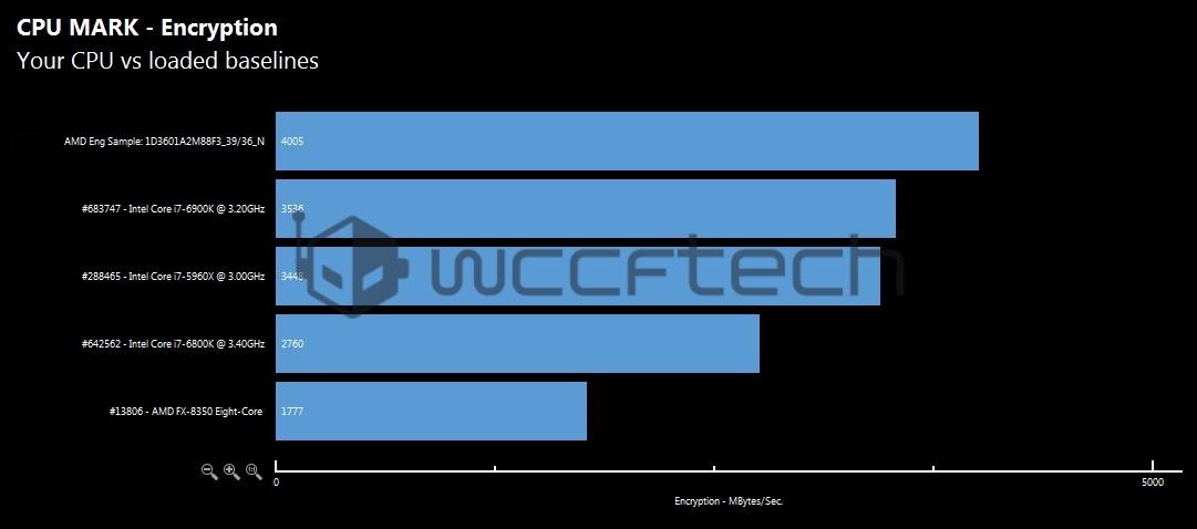 amd-ryzen-7-1800x-cpu-mark-encryption-benchmark-wm