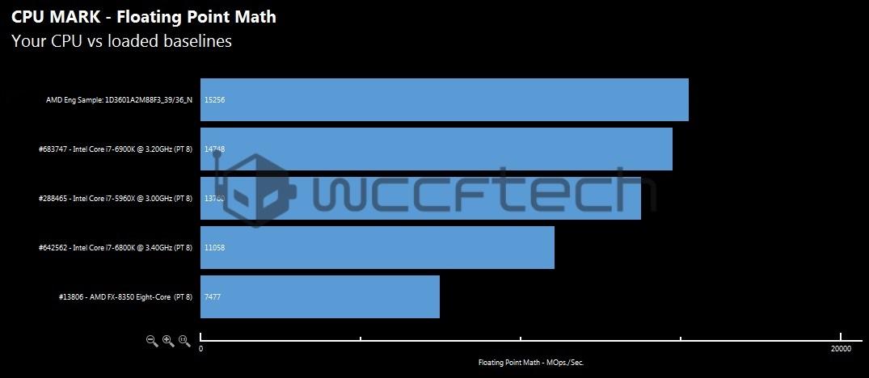 amd-ryzen-7-1800x-cpu-mark-floating-point-math-benchmark-wm