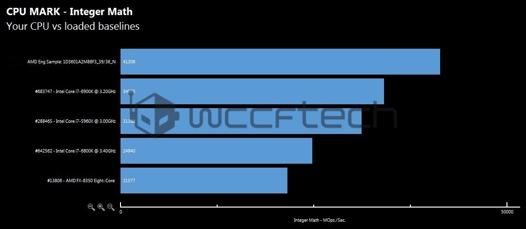 amd-ryzen-7-1800x-cpu-mark-integer-math-benchmark-wm