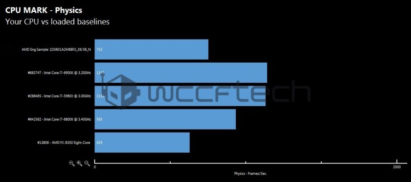 amd-ryzen-7-1800x-cpu-mark-physics-benchmark-wm