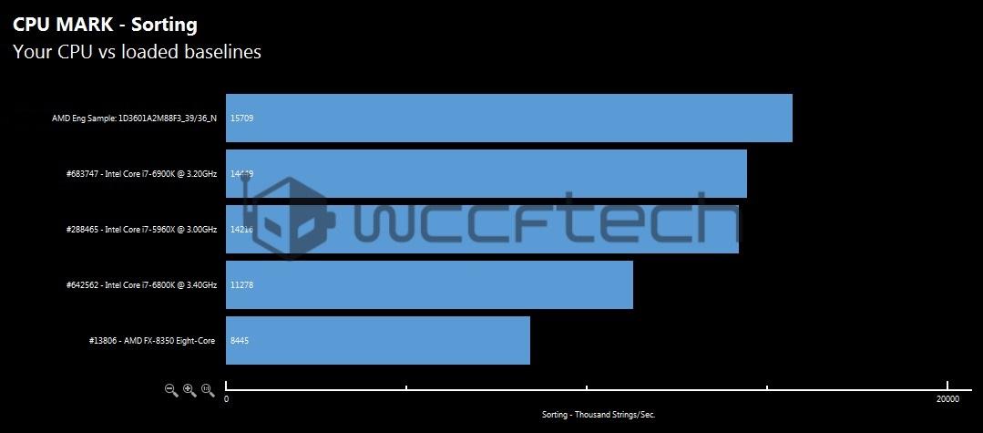 amd-ryzen-7-1800x-cpu-mark-sorting-benchmark-wm