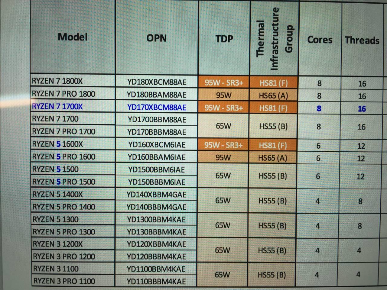 AMD Ryzen (Summit Ridge) Benchmarks Thread (use new thread