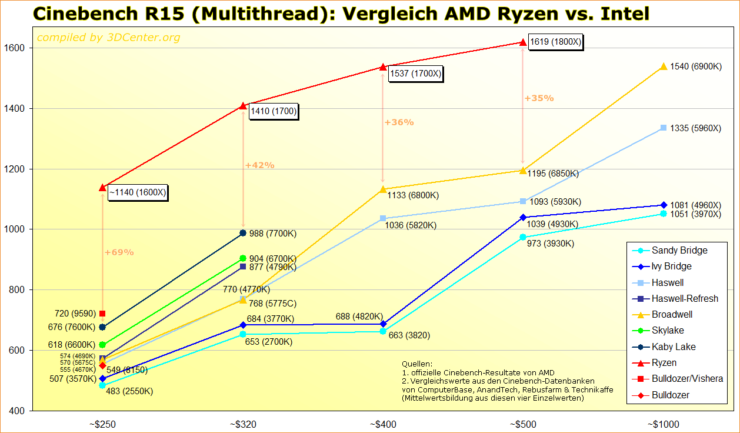 cinebench-r15-multithread-vergleich-amd-ryzen-vs-intel_2