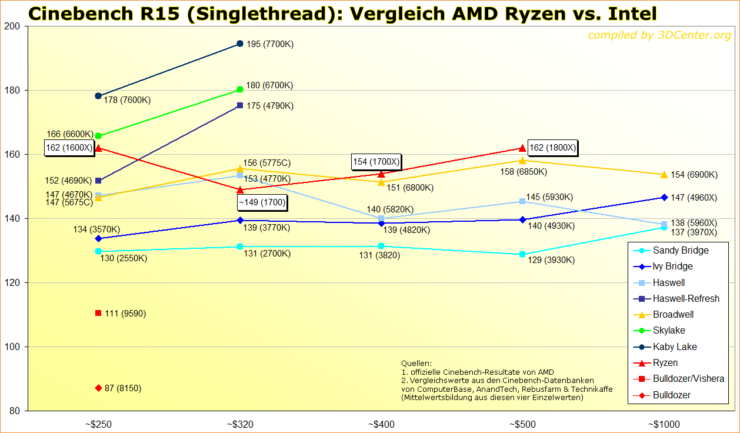 cinebench-r15-singlethread-vergleich-amd-ryzen-vs-intel_2