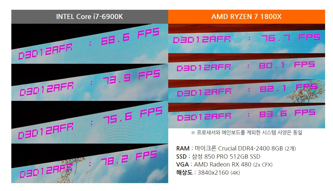 AMD Ryzen 7 1800X Wins Big Lead vs i7 6900K In More Gaming Benchmarks