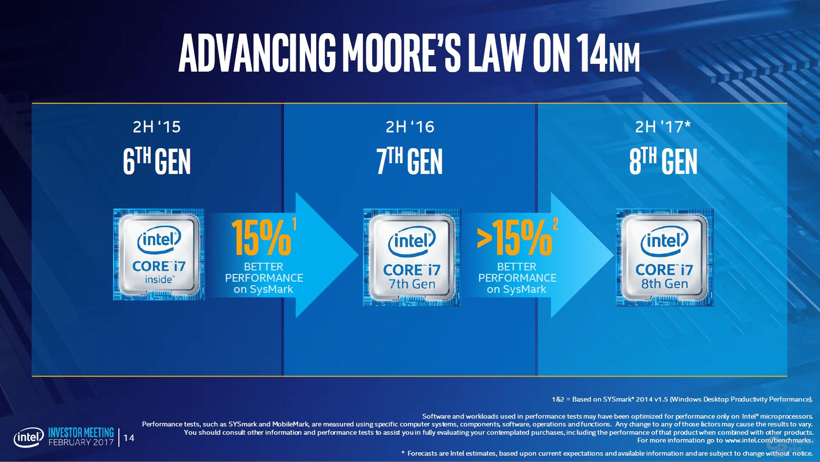 Intel Core I7 8000 Series 8th Generation Processors Are 15 Faster