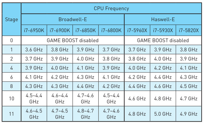 intel-hedt-processor-game-boost-overclocking-frequencies