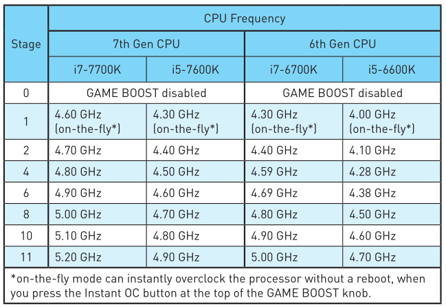 intel-mainstream-game-boost-overclocking-frequencies