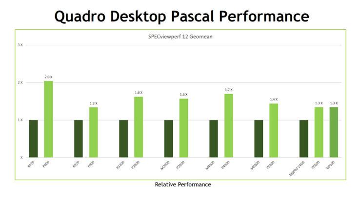 nvidia-quadro-pascal-performance