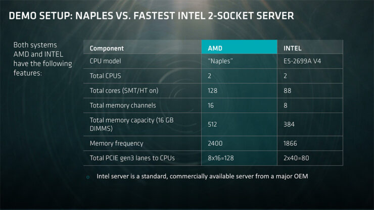 amd-naples_intel-xeon-comparison