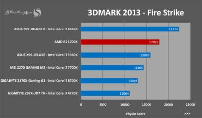 amd-ryzen-7-1700x-3dmark-2013-fire-strike-p