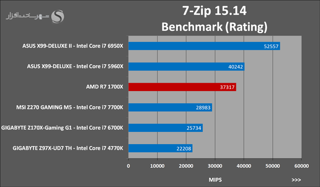 amd-ryzen-7-1700x-7-zip-15-14