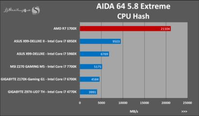amd-ryzen-7-1700x-aida-64-cpu-hash