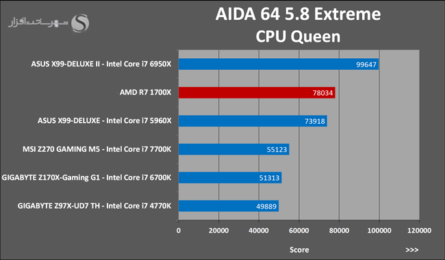 amd-ryzen-7-1700x-aida-64-cpu-queen