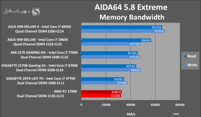amd-ryzen-7-1700x-aida64-memory-bandwidth