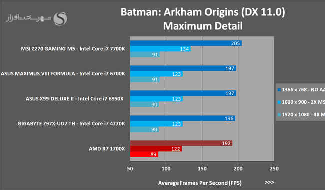 amd-ryzen-7-1700x-batman-arkham-origins