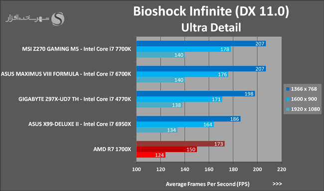 amd-ryzen-7-1700x-bioshock-infinite
