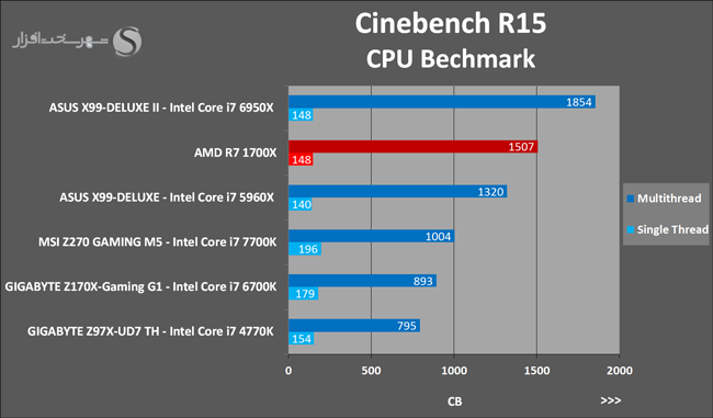 amd-ryzen-7-1700x-cinebench-r15