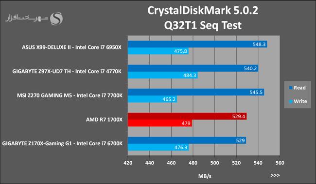 amd-ryzen-7-1700x-crystaldiskmark-5-0-2