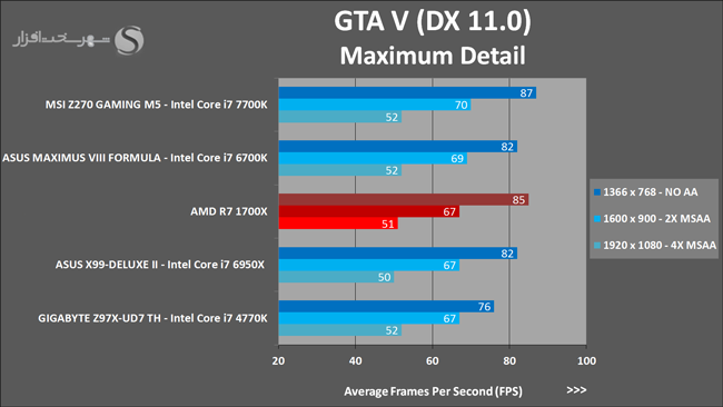 amd-ryzen-7-1700x-gta-v