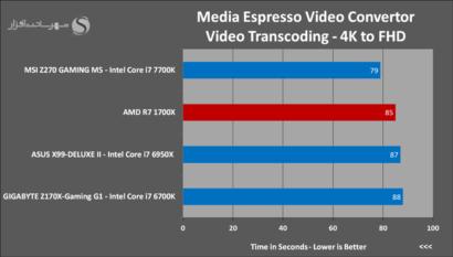 amd-ryzen-7-1700x-media-espresso-video-convertor