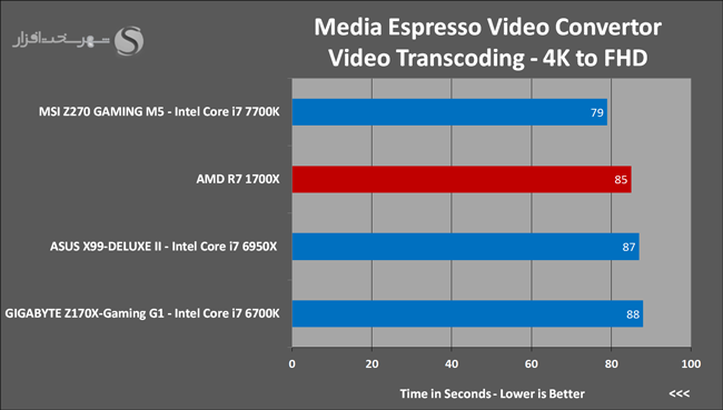 amd-ryzen-7-1700x-media-espresso-video-convertor