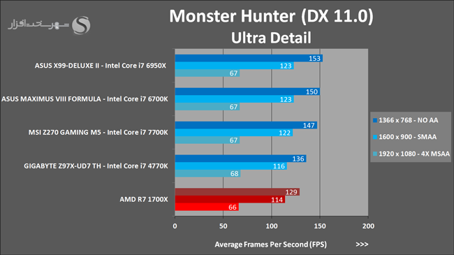 amd-ryzen-7-1700x-monster-hunter-benchmark