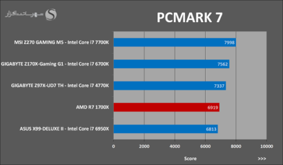 amd-ryzen-7-1700x-pcmark-7