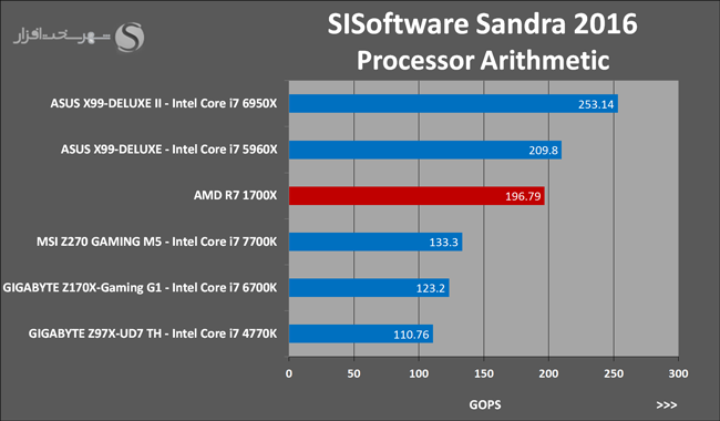 amd-ryzen-7-1700x-sisoftware-sandra-2016-processor-arithmetic