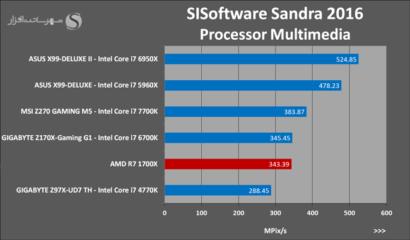 amd-ryzen-7-1700x-sisoftware-sandra-2016-processor-multimedia