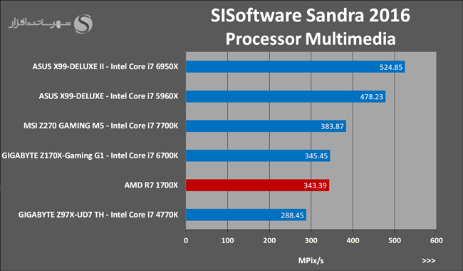 amd-ryzen-7-1700x-sisoftware-sandra-2016-processor-multimedia