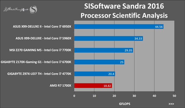 amd-ryzen-7-1700x-sisoftware-sandra-2016-processor-scientific-analysis