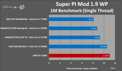 amd-ryzen-7-1700x-super-pi-1m