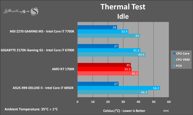 amd-ryzen-7-1700x-thermal-test-idle