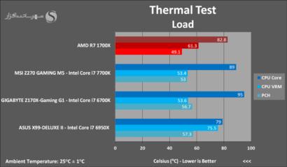 amd-ryzen-7-1700x-thermal-test-load