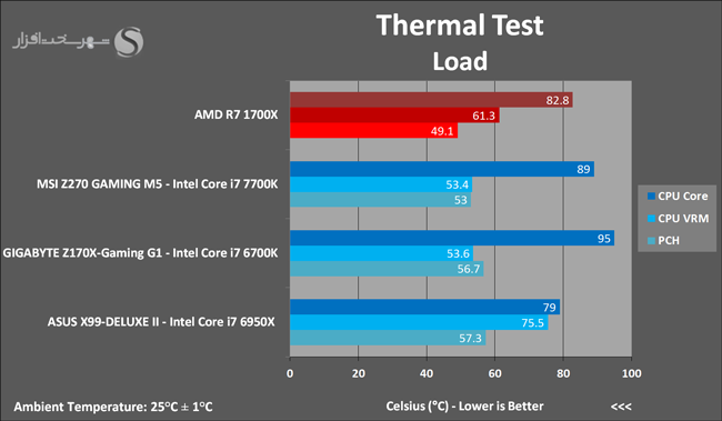 amd-ryzen-7-1700x-thermal-test-load