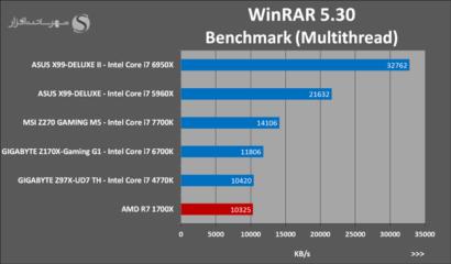 amd-ryzen-7-1700x-winrar-5-3