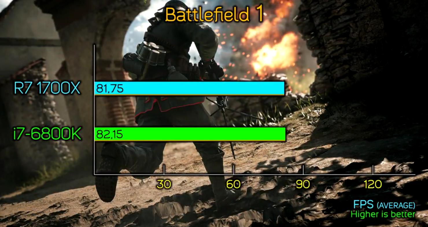 amd-ryzen-7-1700x-vs-core-i7-6800k_battlefield-1