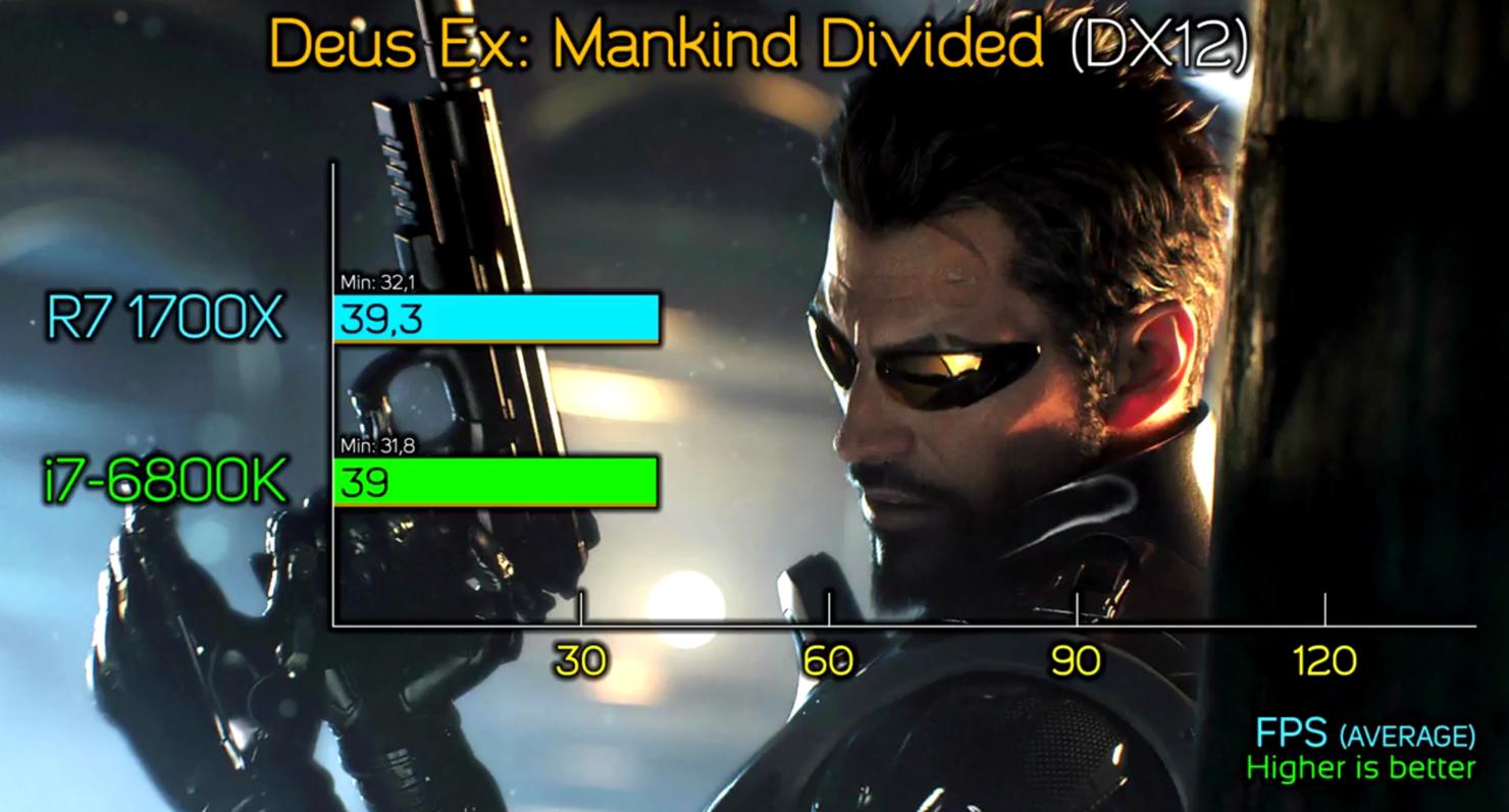 amd-ryzen-7-1700x-vs-core-i7-6800k_deus-ex-mankind-divided