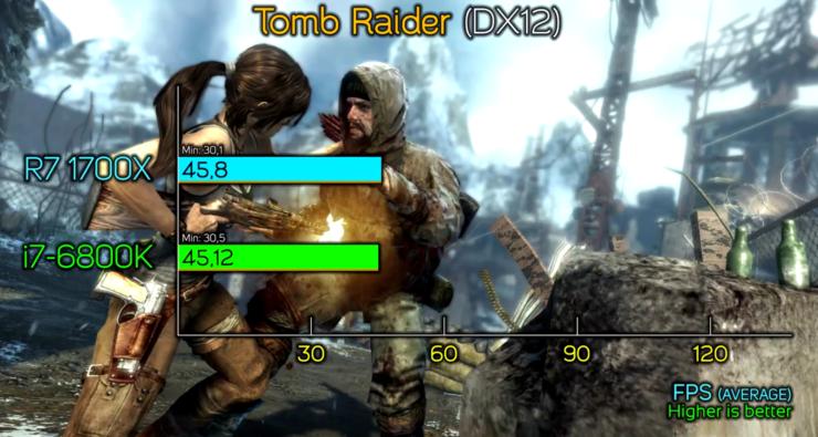 amd-ryzen-7-1700x-vs-core-i7-6800k_tomb-raider